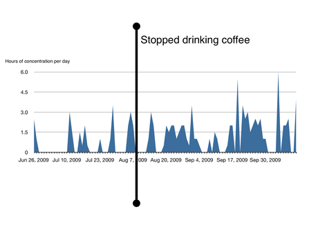 concentration-vs-coffee-chart.png