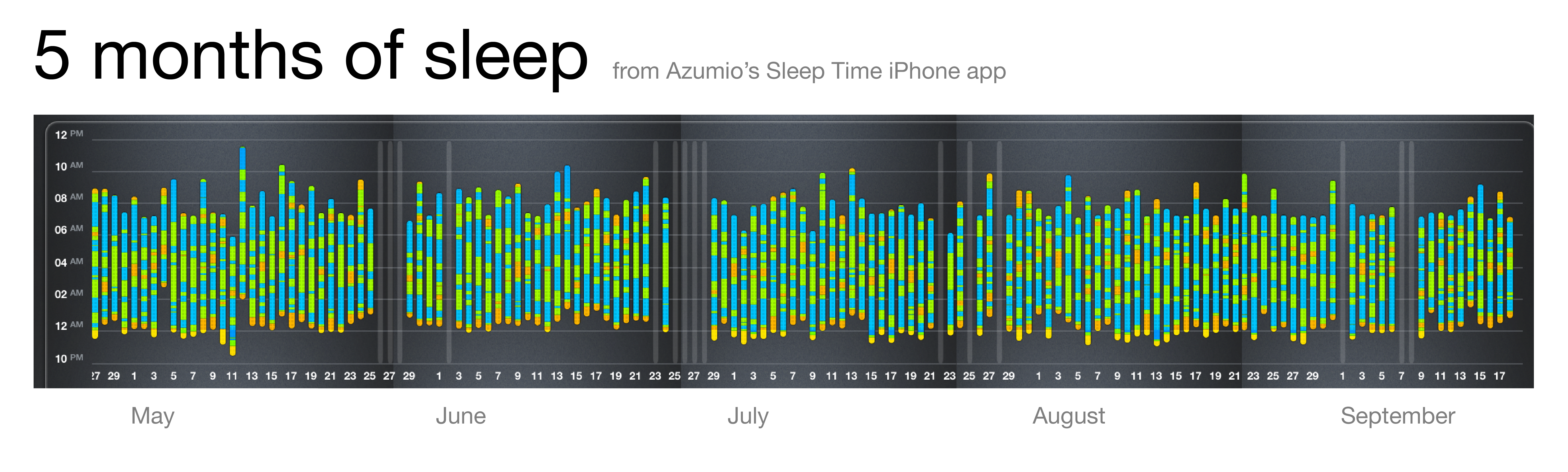 Ο ποσοτικοποιημένος εαυτός. Ο ύπνος ως δεδομένο.