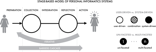 stage-based model of personal informatics systems