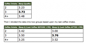 Data from Michael's coffee experiment