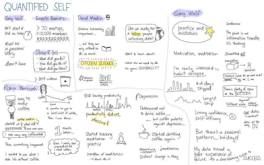 Sketchnotes des Opening Plenarys der vierten QS Konferenz in Palo Alto