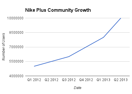 Nike Plus Community Growth