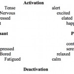 How Is Mood Measured? (Get Your Mood On: Part 2)