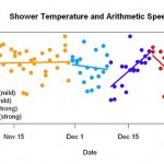 Does Shower Temperature Affect Brain Speed?