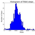 histogramFitbit