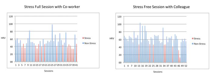 PLF_StressSessions