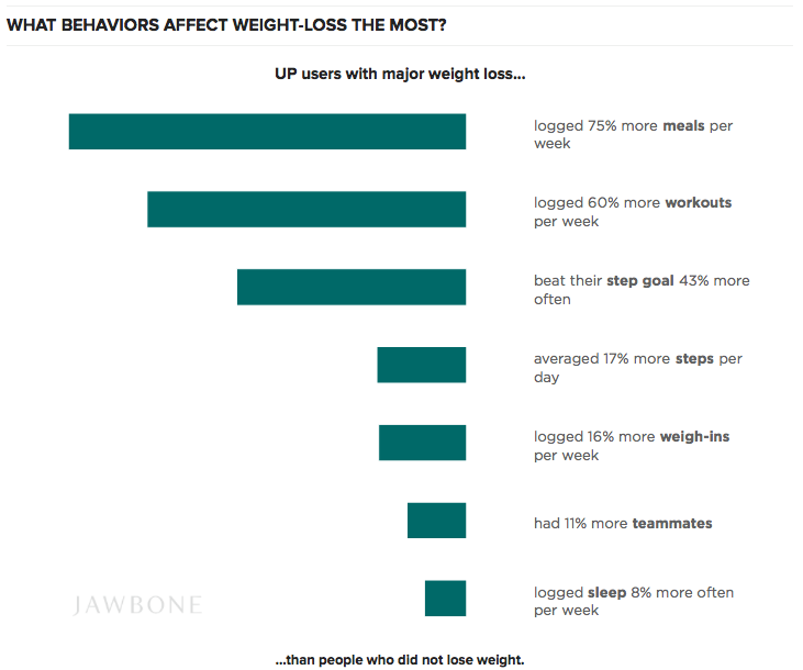 JawboneWeightLoss