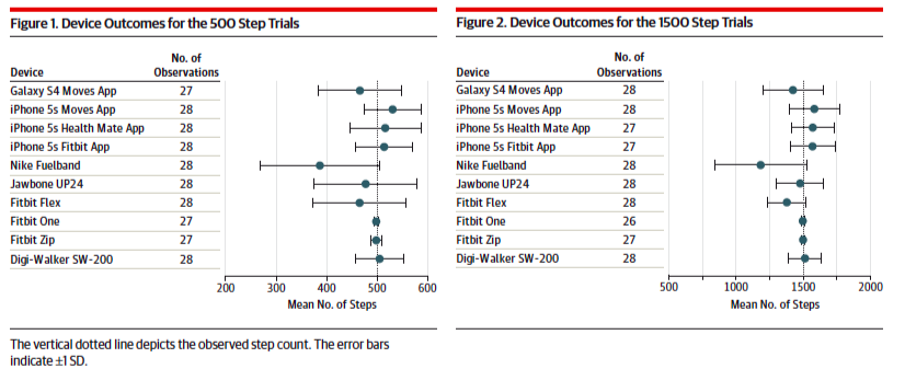 JAMA_PhoneWearables