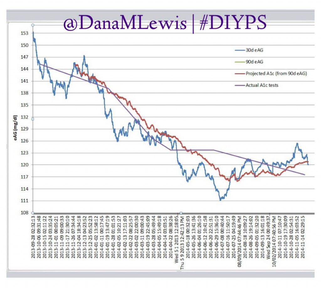A visualization of Dana's Data over the first year of the #DIYPS system.
