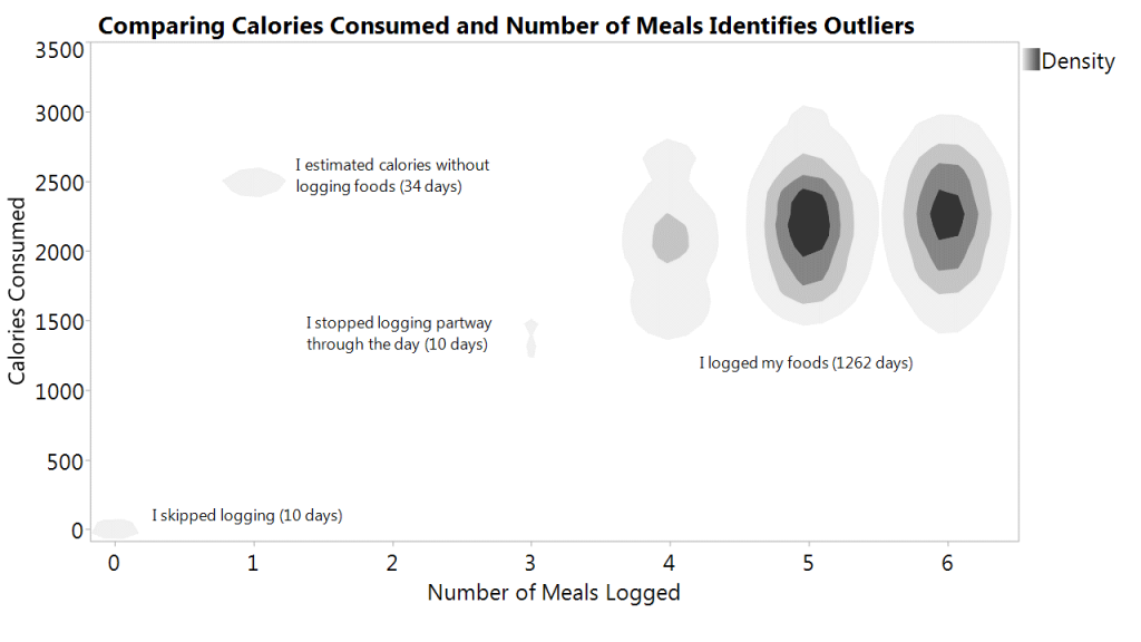 food archives quantified self