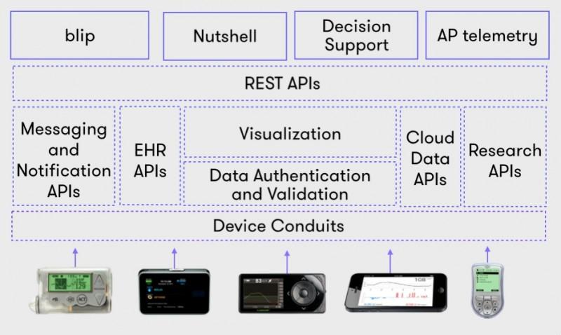 qs_access-tidepool-platform