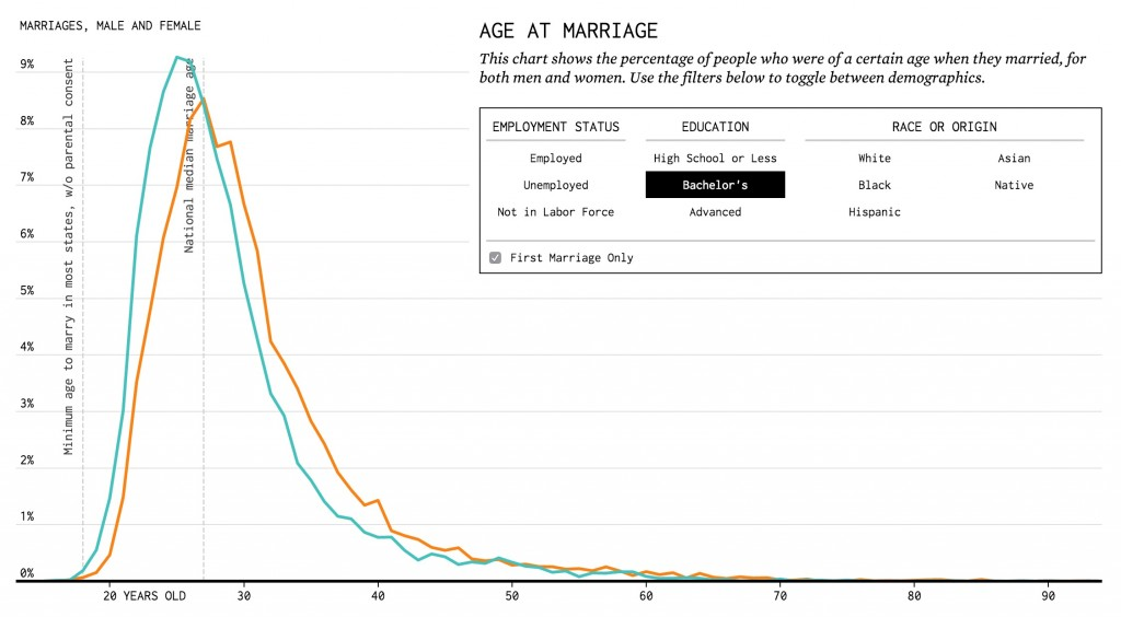 Marrying_Age___FlowingData