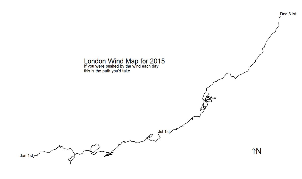 The London Wind Map A Whimsical Of Visualization Of Where You Would Go If You Were Pushed By The Wind Each Day In 2015 Steven