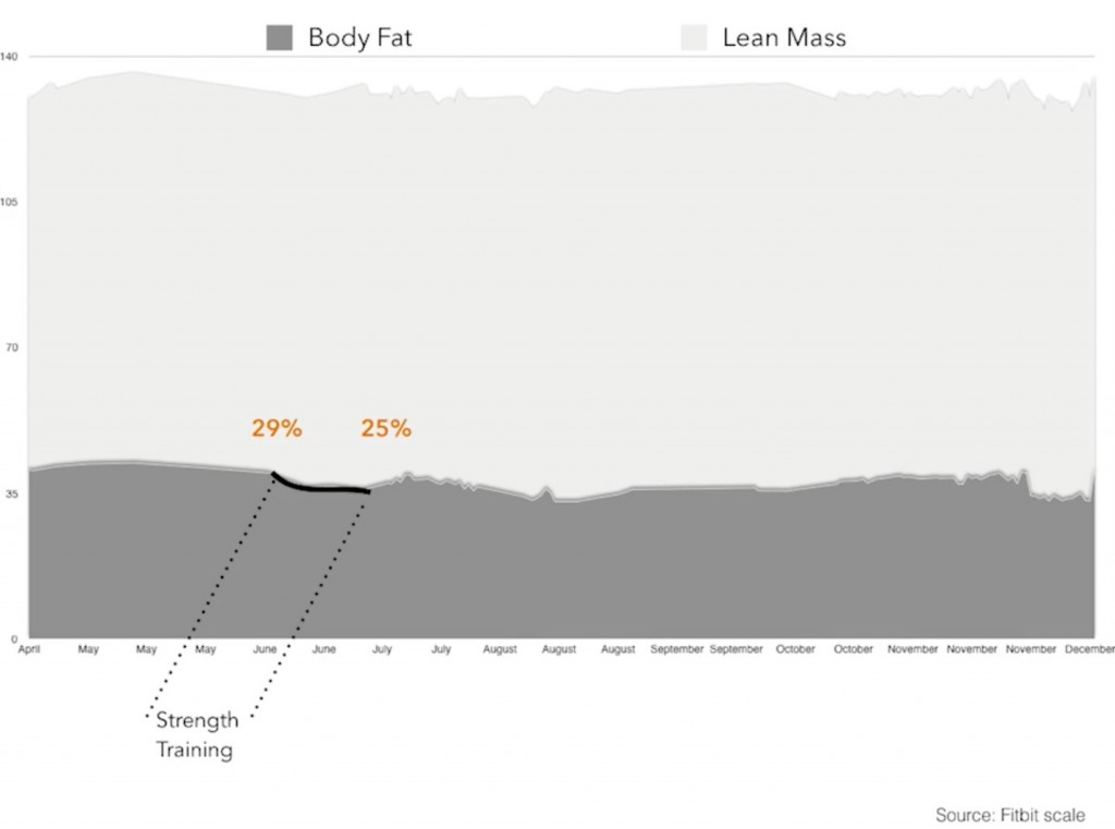 Using a Fitbit Aria, Laila tracked body fat while alternating training regimens.